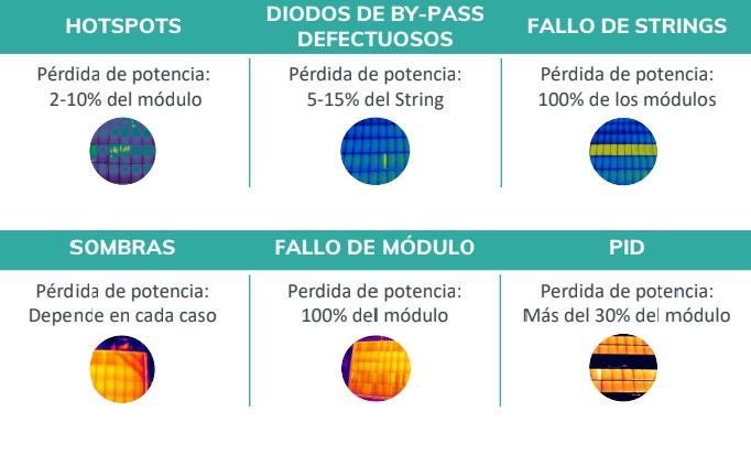 anomalias_y_rendimiento_paneles_solares