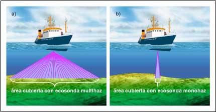 comparacion entre batimetría con sonda monohaz y sonda multihaz