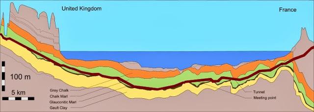 eurotúnel topografía